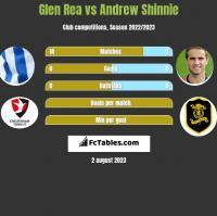 Glen Rea vs Andrew Shinnie h2h player stats
