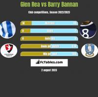 Glen Rea vs Barry Bannan h2h player stats