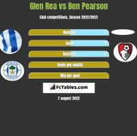 Glen Rea vs Ben Pearson h2h player stats