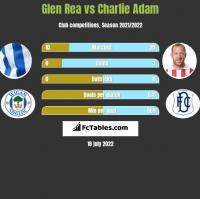 Glen Rea vs Charlie Adam h2h player stats