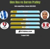 Glen Rea vs Darren Pratley h2h player stats