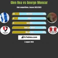 Glen Rea vs George Moncur h2h player stats
