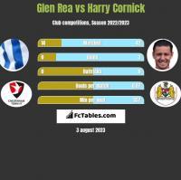 Glen Rea vs Harry Cornick h2h player stats