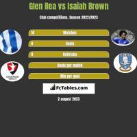 Glen Rea vs Isaiah Brown h2h player stats