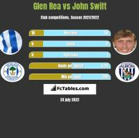 Glen Rea vs John Swift h2h player stats