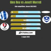 Glen Rea vs Joseff Morrell h2h player stats