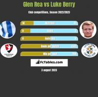 Glen Rea vs Luke Berry h2h player stats