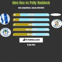 Glen Rea vs Pelly Ruddock h2h player stats