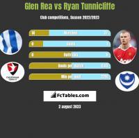 Glen Rea vs Ryan Tunnicliffe h2h player stats