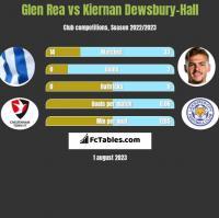 Glen Rea vs Kiernan Dewsbury-Hall h2h player stats