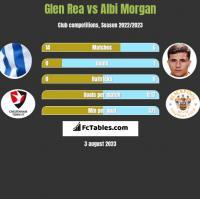 Glen Rea vs Albi Morgan h2h player stats