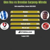 Glen Rea vs Brendan Sarpeng-Wiredu h2h player stats