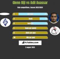 Glenn Bijl vs Adil Auassar h2h player stats