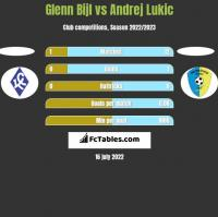Glenn Bijl vs Andrej Lukic h2h player stats