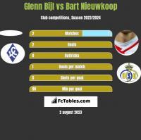 Glenn Bijl vs Bart Nieuwkoop h2h player stats
