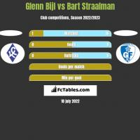 Glenn Bijl vs Bart Straalman h2h player stats