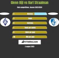 Glenn Bijl vs Bart Straalman h2h player stats