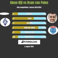 Glenn Bijl vs Bram van Polen h2h player stats