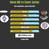 Glenn Bijl vs Caner Cavlan h2h player stats