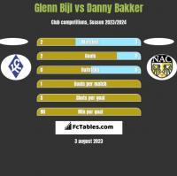 Glenn Bijl vs Danny Bakker h2h player stats