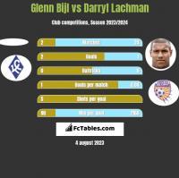 Glenn Bijl vs Darryl Lachman h2h player stats