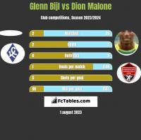 Glenn Bijl vs Dion Malone h2h player stats