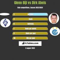 Glenn Bijl vs Dirk Abels h2h player stats