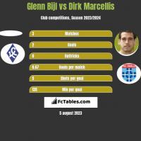 Glenn Bijl vs Dirk Marcellis h2h player stats