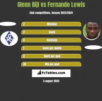 Glenn Bijl vs Fernando Lewis h2h player stats