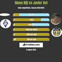 Glenn Bijl vs Javier Vet h2h player stats