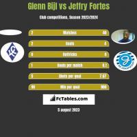 Glenn Bijl vs Jeffry Fortes h2h player stats