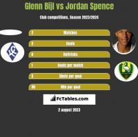 Glenn Bijl vs Jordan Spence h2h player stats