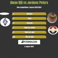 Glenn Bijl vs Jordens Peters h2h player stats