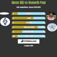 Glenn Bijl vs Kenneth Paal h2h player stats