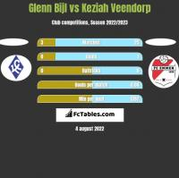 Glenn Bijl vs Keziah Veendorp h2h player stats