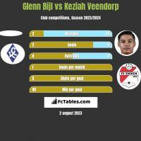 Glenn Bijl vs Keziah Veendorp h2h player stats