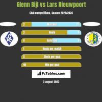 Glenn Bijl vs Lars Nieuwpoort h2h player stats