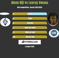 Glenn Bijl vs Leeroy Owusu h2h player stats