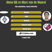 Glenn Bijl vs Marc van de Maarel h2h player stats