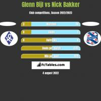 Glenn Bijl vs Nick Bakker h2h player stats
