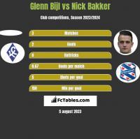 Glenn Bijl vs Nick Bakker h2h player stats