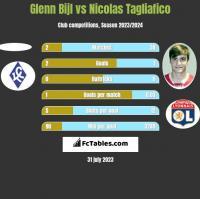Glenn Bijl vs Nicolas Tagliafico h2h player stats