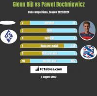 Glenn Bijl vs Pawel Bochniewicz h2h player stats