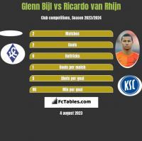 Glenn Bijl vs Ricardo van Rhijn h2h player stats