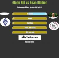 Glenn Bijl vs Sean Klaiber h2h player stats
