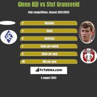 Glenn Bijl vs Stef Gronsveld h2h player stats