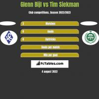 Glenn Bijl vs Tim Siekman h2h player stats