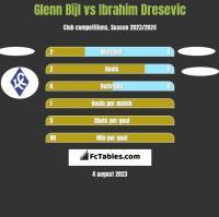Glenn Bijl vs Ibrahim Dresevic h2h player stats