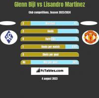 Glenn Bijl vs Lisandro Martinez h2h player stats