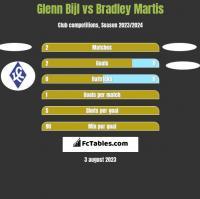 Glenn Bijl vs Bradley Martis h2h player stats